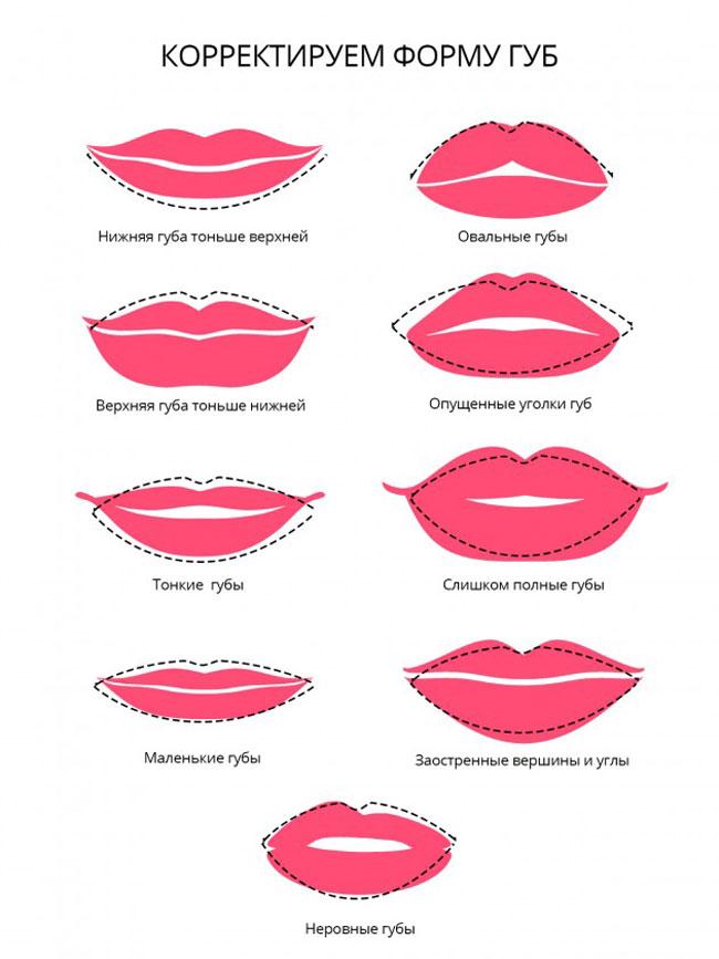 Корректировка формы губ