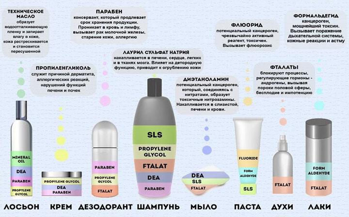 Вредные вещества в моющих средствах