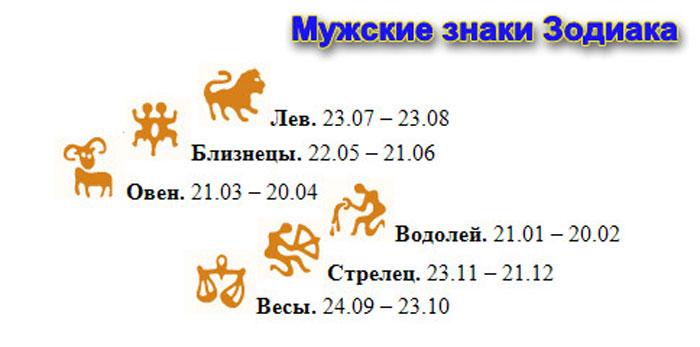 Мужские знаки зодиака