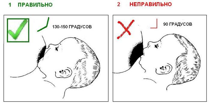Правильный приклад к груди